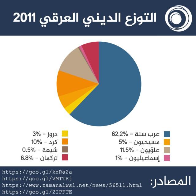 عدد سكان المنطقة الشرقية